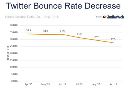 twitter_bounce_rate_decrease